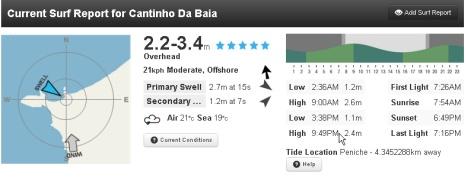 Magicseaweed Surf Forecast Baleal Beach, Portugal